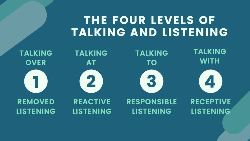 The four levels of talking and listening.